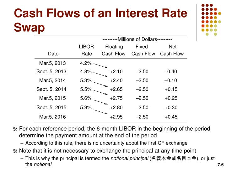 Cash Flows of an Interest Rate Swap