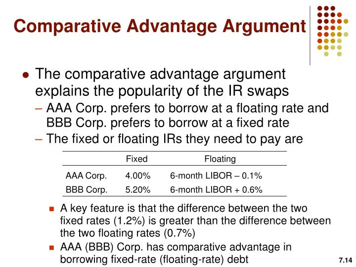 Comparative Advantage Argument