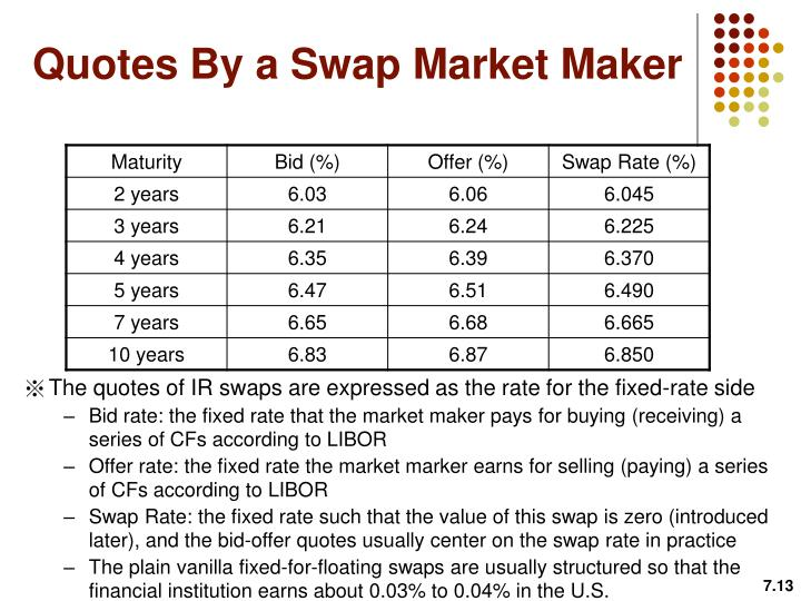 Quotes By a Swap Market Maker