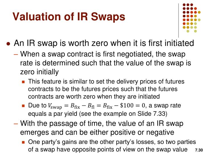 Valuation of IR Swaps