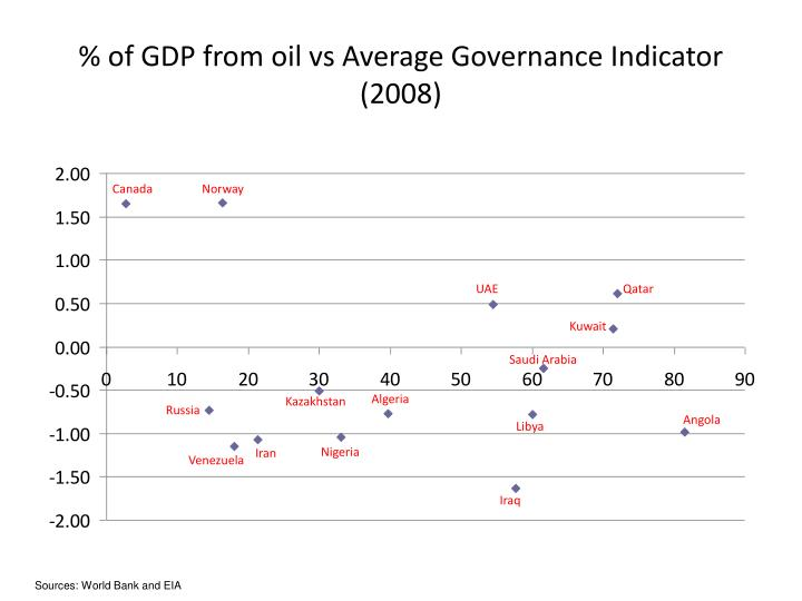 % of GDP from oil vs Average Governance Indicator