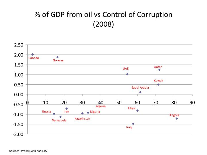 % of GDP from oil vs Control of Corruption