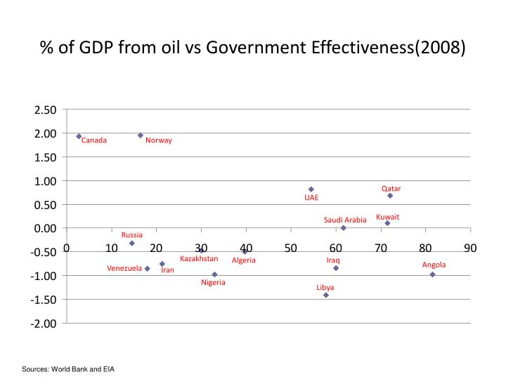 % of GDP from oil vs Government Effectiveness(2008)