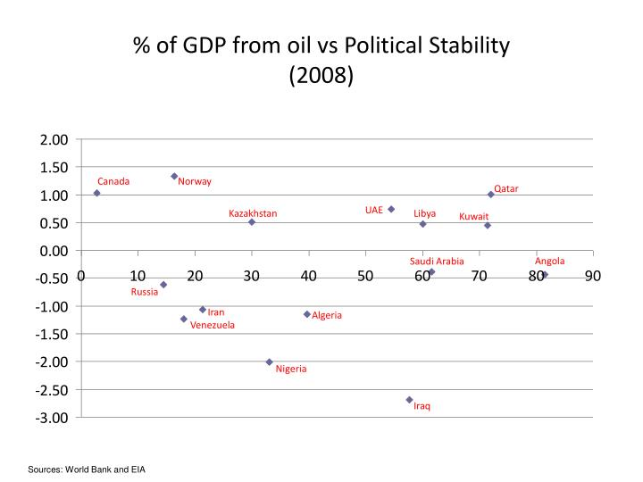 % of GDP from oil vs Political Stability