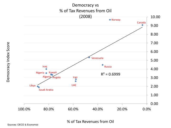 Democracy vs
