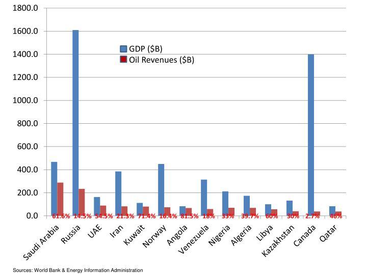 GDP ($B)