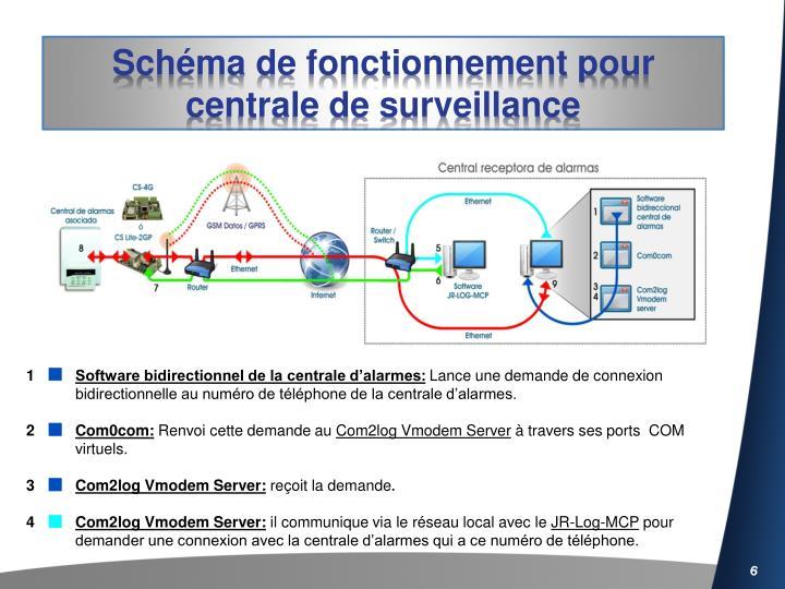 Schéma de fonctionnement pour centrale de surveillance