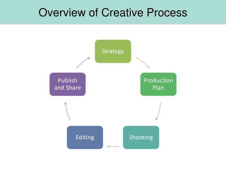 Overview of Creative Process