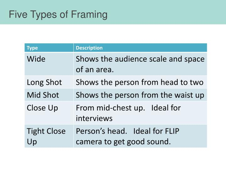 Five Types of Framing