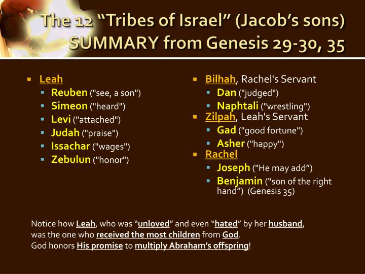 "The 12 ""Tribes of Israel"" (Jacob's sons)"