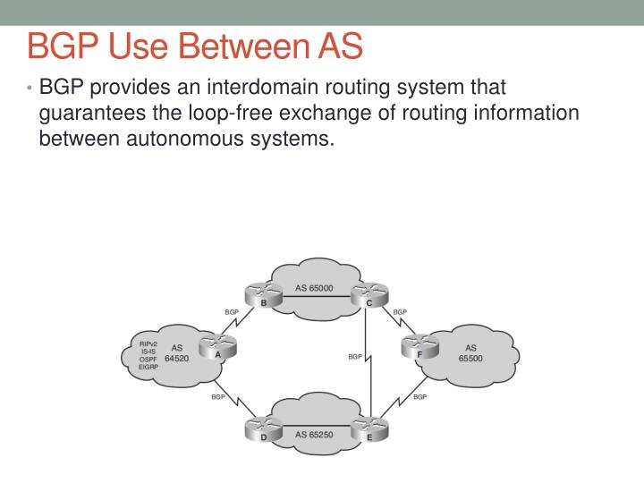 BGP Use Between AS