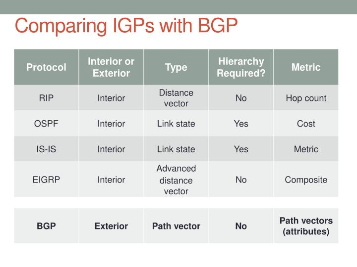 Comparing IGPs with BGP