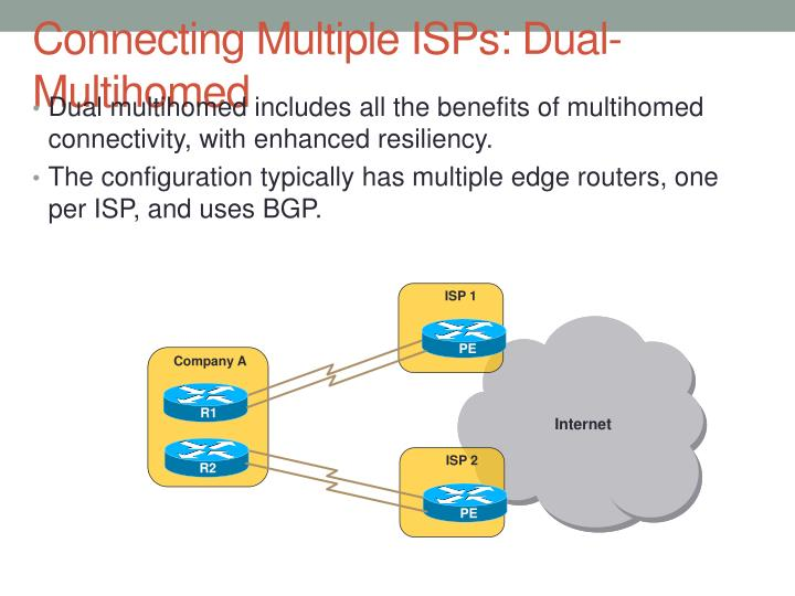 Connecting Multiple ISPs: Dual-Multihomed
