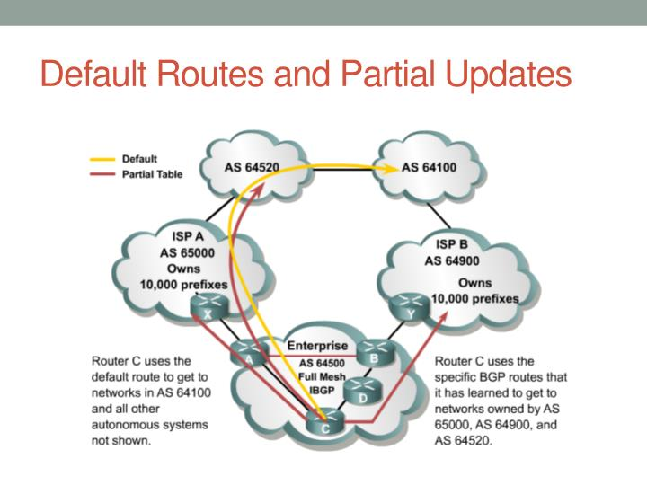 Default Routes and Partial Updates