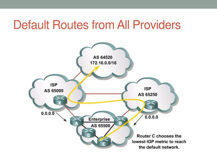 Default Routes from All Providers