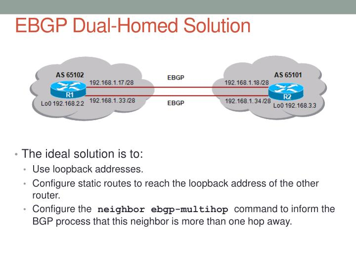 EBGP Dual-Homed Solution