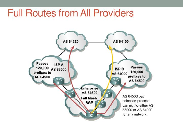 Full Routes from All Providers