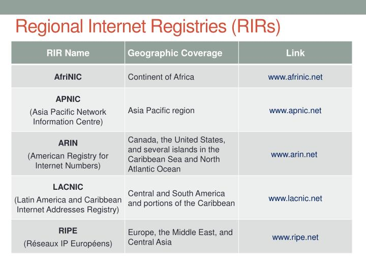 Regional Internet Registries (RIRs)