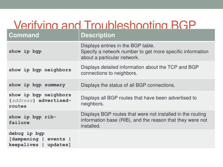 Verifying and Troubleshooting BGP