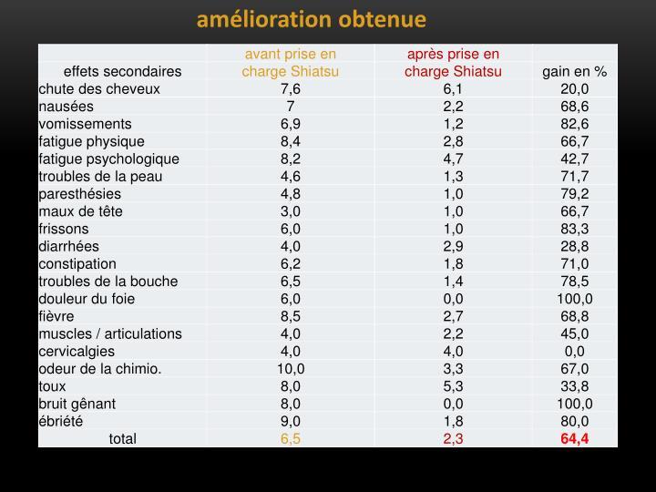 amlioration obtenue