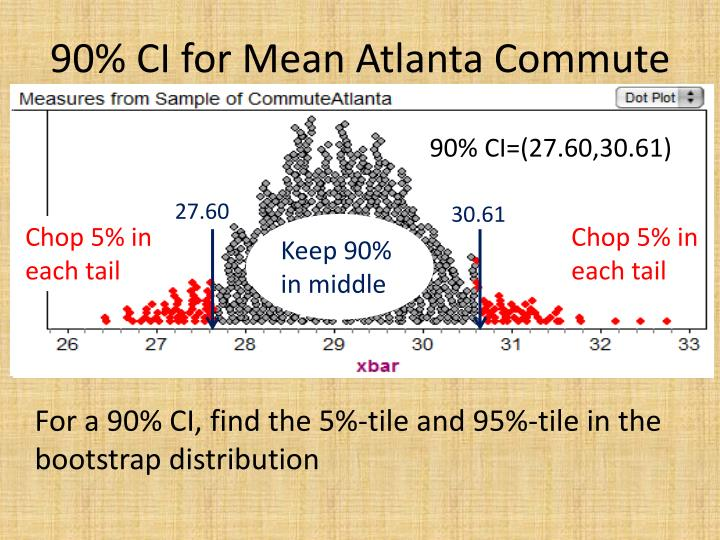 90% CI for Mean Atlanta Commute