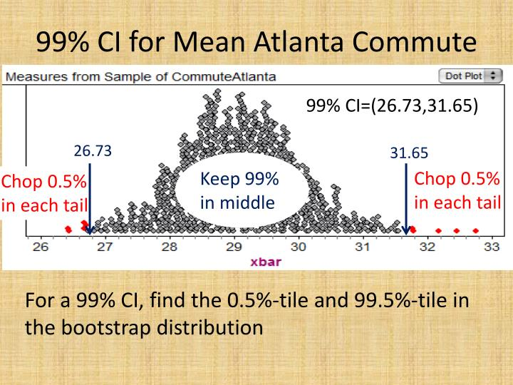 99% CI for Mean Atlanta Commute