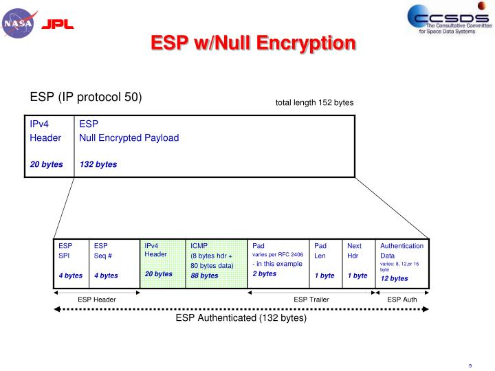ESP w/Null Encryption