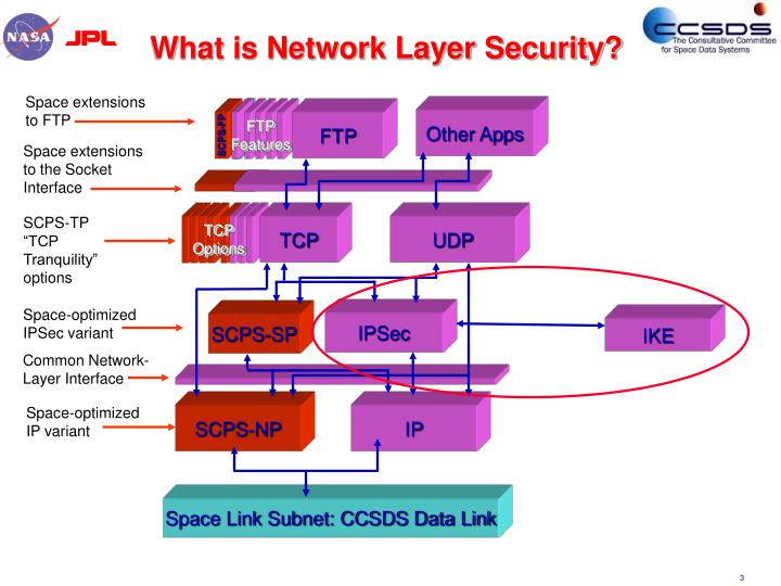 What is Network Layer Security?