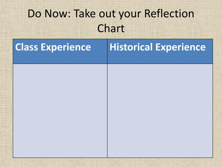 Do Now: Take out your Reflection Chart