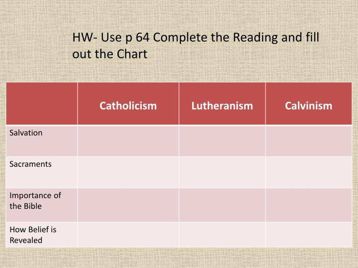 HW- Use p 64 Complete the Reading and fill out the Chart