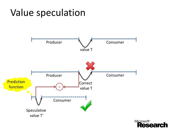 Value speculation
