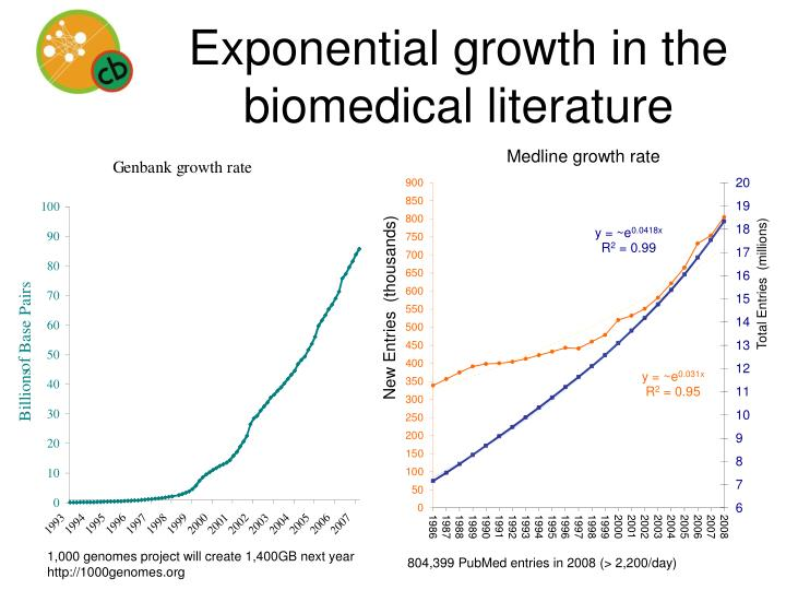 Exponential growth in the biomedical literature