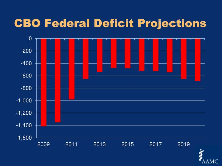 CBO Federal Deficit Projections