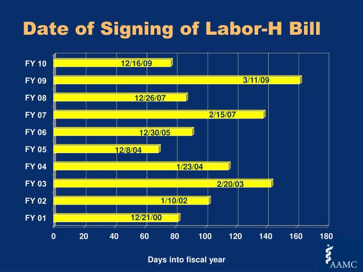 Date of Signing of Labor-H Bill