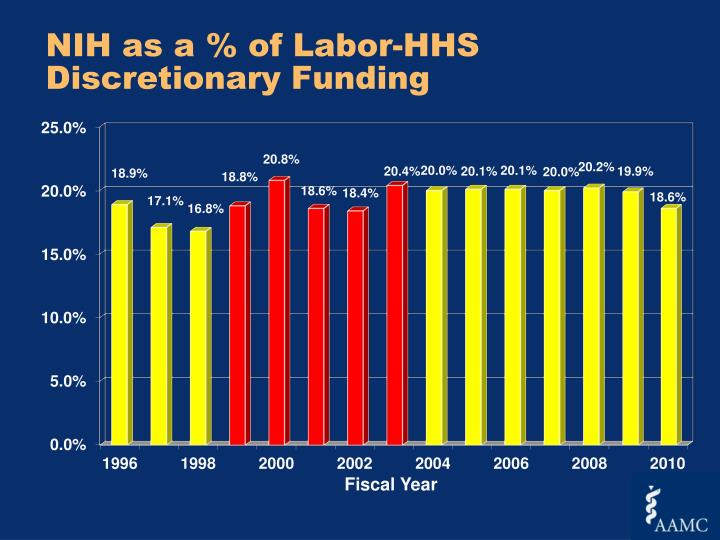 NIH as a % of Labor-HHS Discretionary Funding