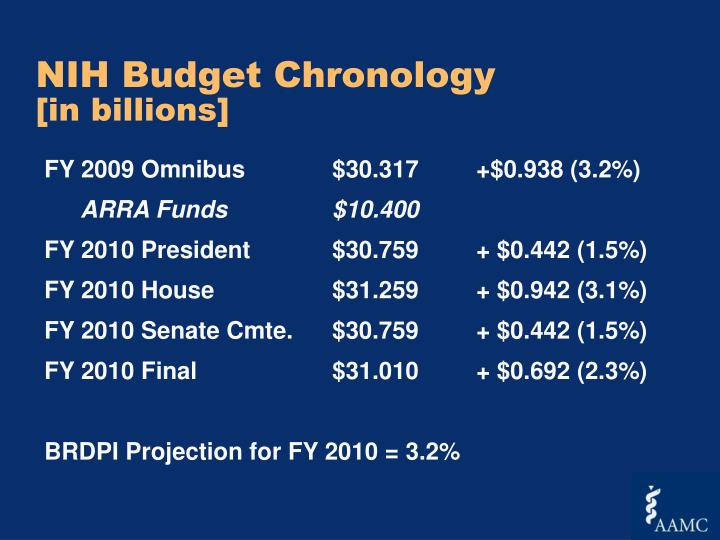 NIH Budget Chronology
