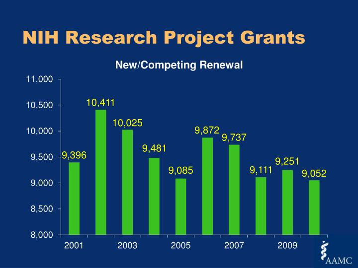 NIH Research Project Grants