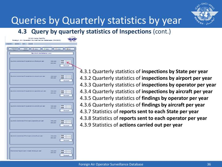 Queries by Quarterly