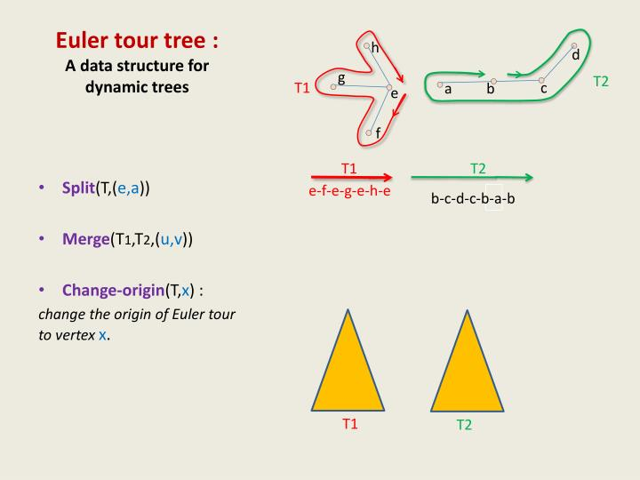 Euler tour tree :