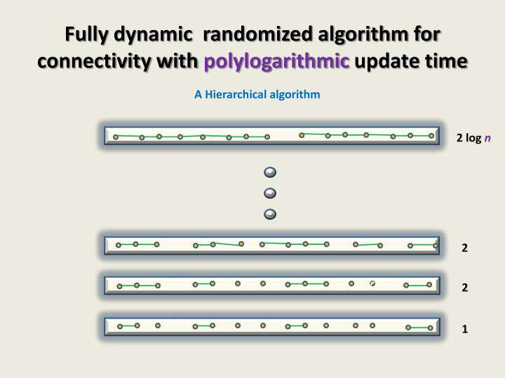 Fully dynamic  randomized algorithm for connectivity with