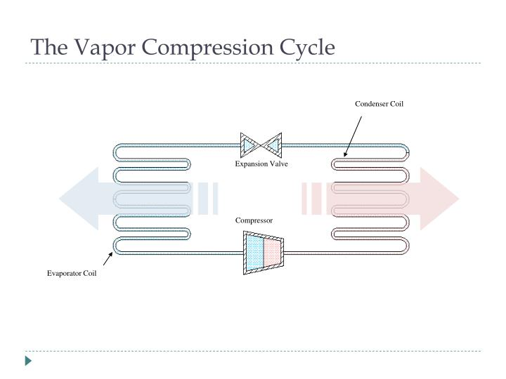 The vapor compression cycle