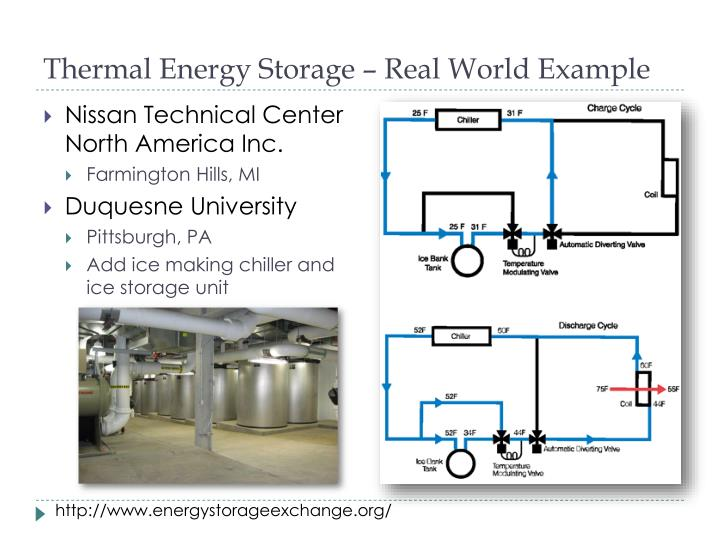 Thermal Energy Storage – Real World Example