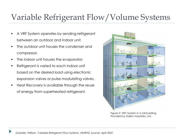 Variable Refrigerant Flow/Volume Systems