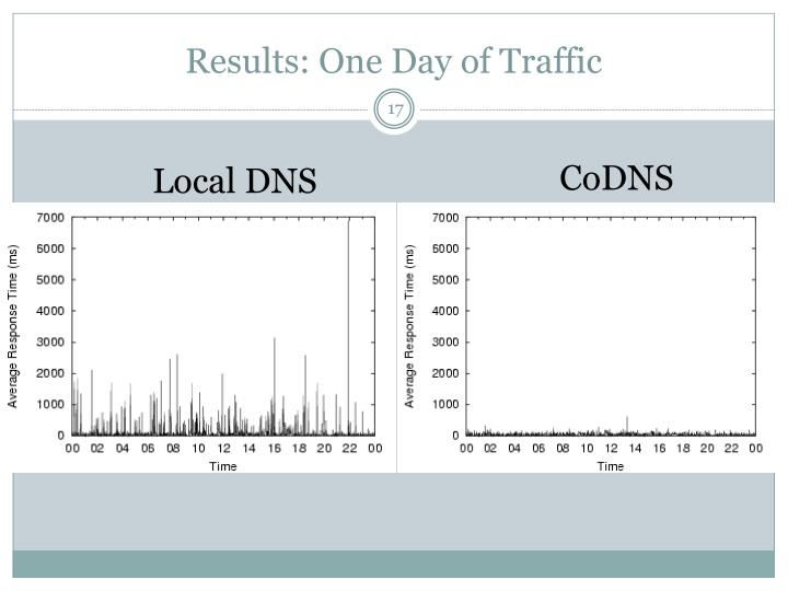 Results: One Day of Traffic
