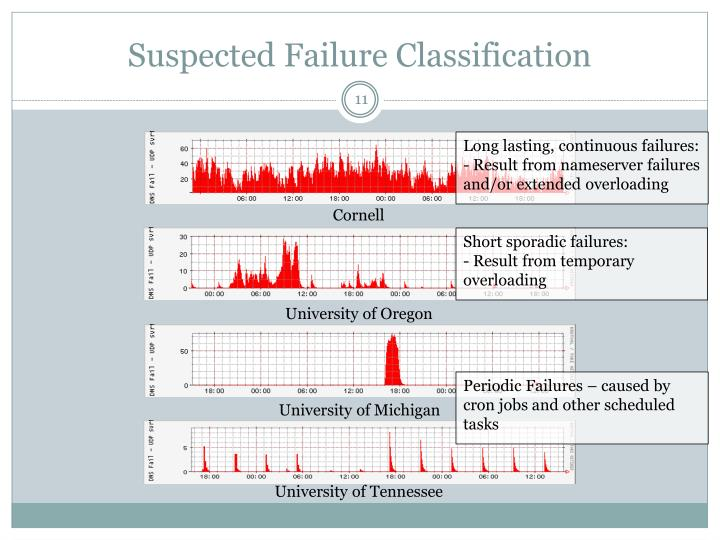 Suspected Failure Classification