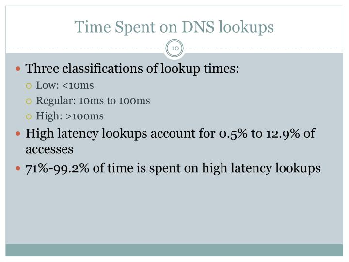Time Spent on DNS lookups