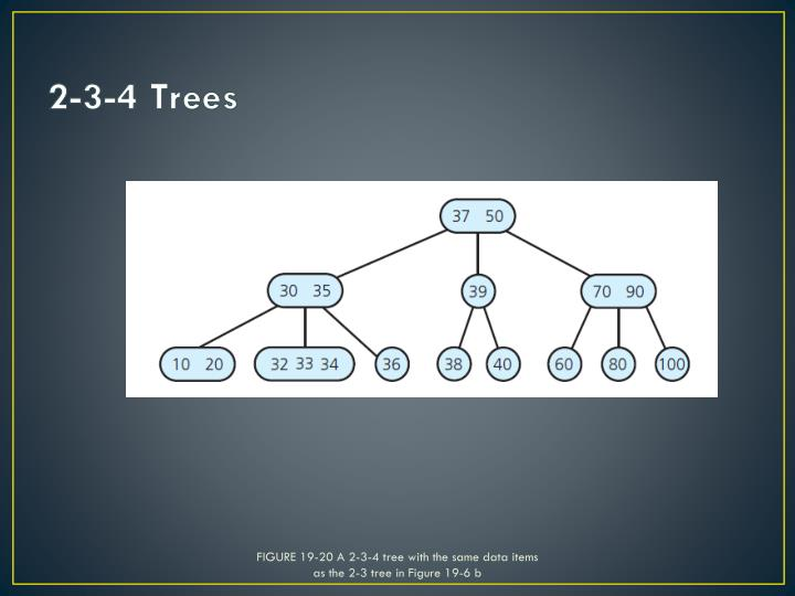 FIGURE 19-20 A 2-3-4 tree with the same data items as the 2-3 tree in Figure 19-6 b