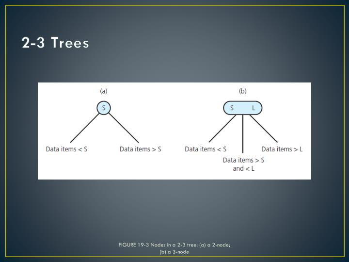 FIGURE 19-3 Nodes in a 2-3 tree: (a) a 2-node;