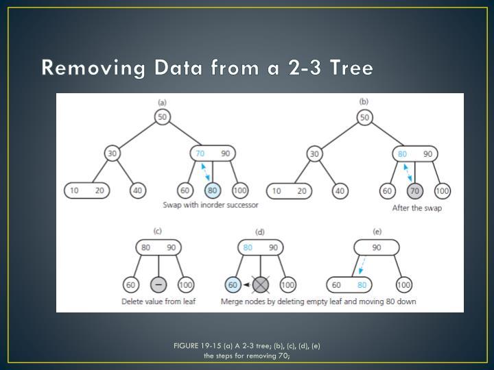 FIGURE 19-15 (a) A 2-3 tree; (b), (c), (d), (e)
