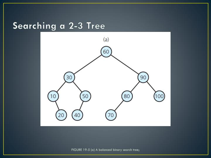 FIGURE 19-5 (a) A balanced binary search tree;